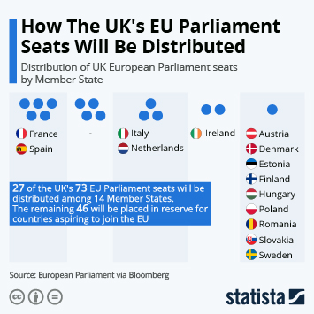 Infographic - distribution of UK European Parliament seats by Member State