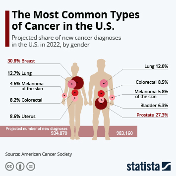 Infographic - The Most Common Types of Cancer in the U.S.