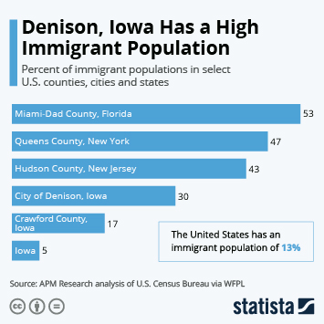 Infographic: Denison, Iowa Has a High Immigrant Population | Statista