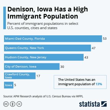 Infographic - immigrant population iowa