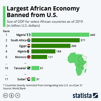 Infographic - largest economies in africa