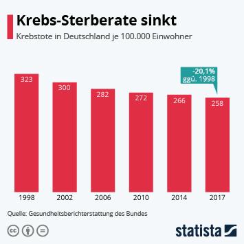 Infografik - Krebstote in Deutschland je 100.000 Einwohner