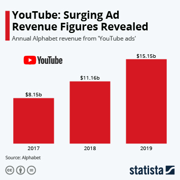 Infographic - YouTube: Surging Ad Revenue Figures Revealed