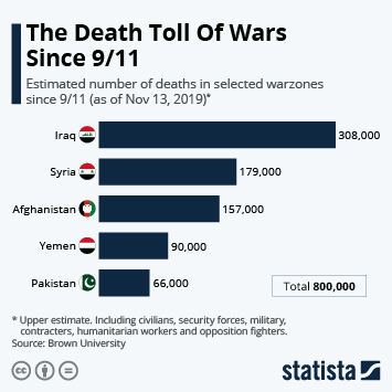 Infographic - estimated number of deaths in selected warzones