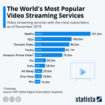 Infographic - video streaming services with most subscribers global fipp