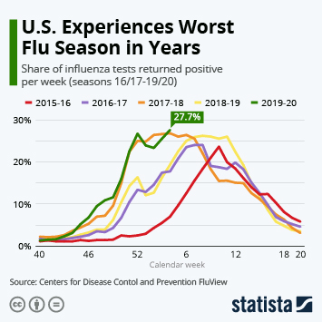 Infographic - U.S. flu seasons percent of samples tested positive