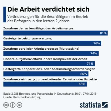 Infografik: Die Arbeit verdichtet sich | Statista