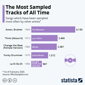 Infographic - Most Sampled Tracks
