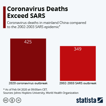Infographic - coronavirus deaths compared to SARS