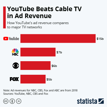 Infographic - YouTube Beats Cable TV in Ad Revenue