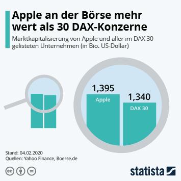 Infografik - Marktkapitalisierung von Apple und aller im DAX 30 gelisteten Unternehmen