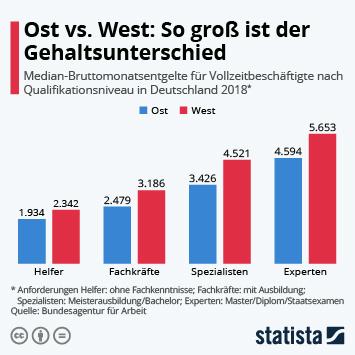 Infografik - Bruttomonatsentgelte für Vollzeitbeschäftigte nach Qualifikationsniveau
