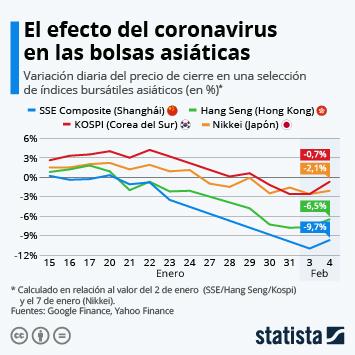 Infografía - Variación diaria del precio de cierre en una selección de índices bursátiles asiáticos