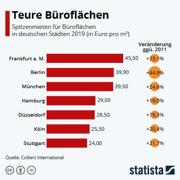 Infografik - Spitzenmieten für Büroflächen in deutschen Städten