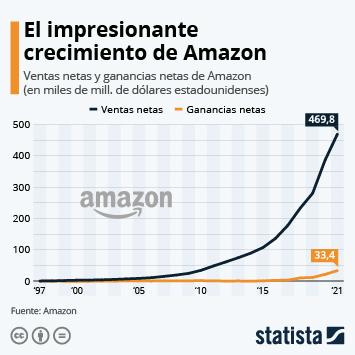 Infografía - Ingresos y resultado neto de Amazon