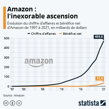 Infographie - croissance chiffre affaires et benefice net amazon