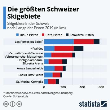 Infografik - Die größten Schweizer Skigebiete nach Länge der Pisten
