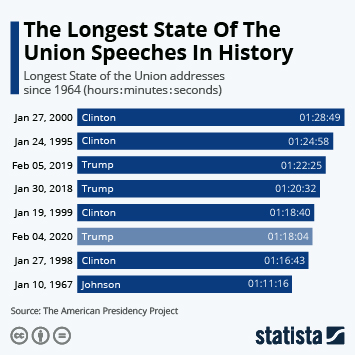 Infographic - longest State of the Union