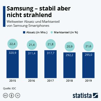 Infografik - Weltweiter Absatz und Marktanteil von Samsung-Smartphones