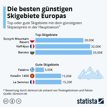 Infografik - Die besten günstigen Skigebiete Europas