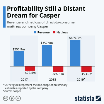 Mattress Retail in the U.S. Infographic - Profitability Still a Distant Dream for Casper