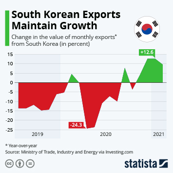 Infographic - change in exports from South Korea