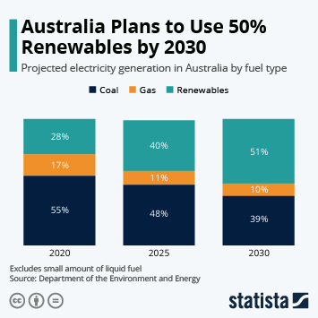 Infographic - projected electricity generation Australia by type