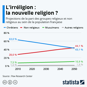 Infographie - repartition de la population francaise selon la religion