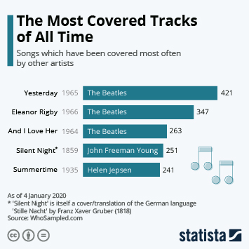 Music industry in Europe Infographic - The Most Covered Tracks of All Time