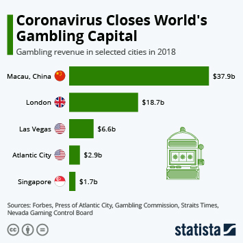 Link to Macao Infographic - Coronavirus Closes World's Gambling Capital Infographic