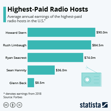 Infographic - highest paid radio hosts