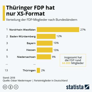Infografik - Verteilung der FDP-Mitglieder nach Bundesländern
