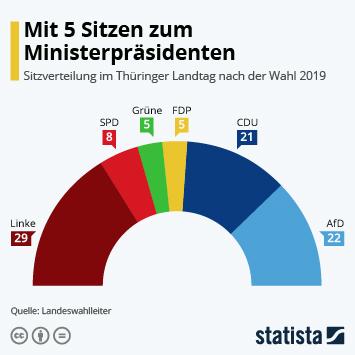 Infografik - Sitzverteilung im Thüringer Landtag nach der Wahl 2019