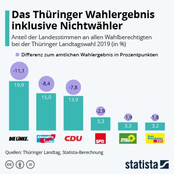 Infografik - Anteil der Landesstimmen an allen Wahlberechtigten bei der Thüringer Landtagswahl
