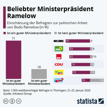 Infografik: Beliebter Ministerpräsident Ramelow | Statista