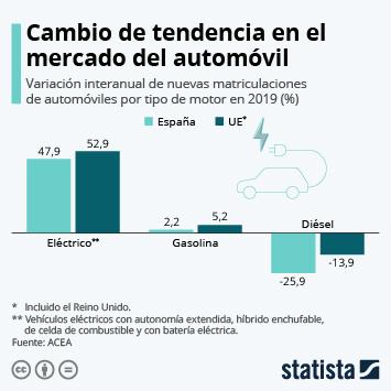 Infografía - Nuevas matriculaciones de automóviles por tipo de motor en España