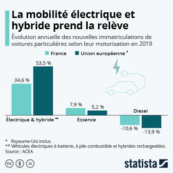 Infographie - evolution annuelle ventes voitures particulieres selon motorisation electrique hybride essence diesel