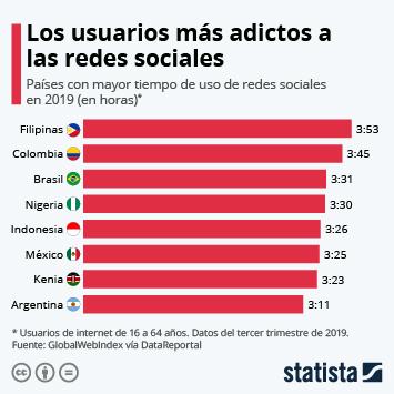 Infografía - Tiempo de uso de redes sociales por país