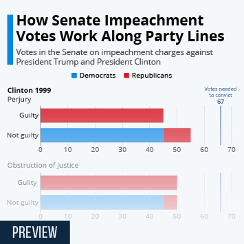 Infographic - Senate votes impeachment Clinton Trump