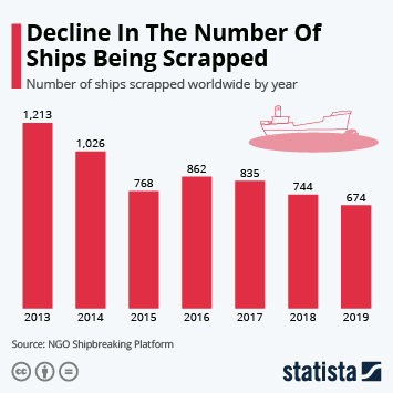 Infographic - number of ships scrapped worldwide by year.