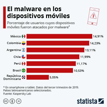 Infografía - Ataques de malware en Latinoamérica