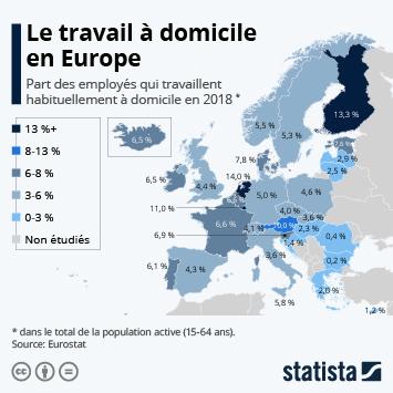 Infographie - part de la population active qui travaille a domicile en europe