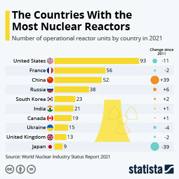 Infographic - number of operational reactor units by country