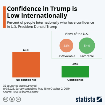 Infographic - confidence donald trump internationally
