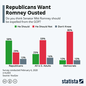Infographic - republicans romney gop trump
