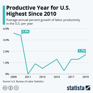 Infographic - us productivity hits nine year high