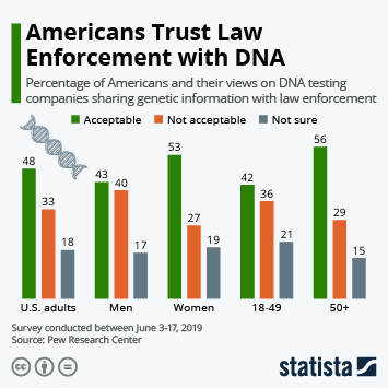Infographic - americans trust police with DNA