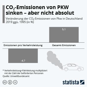Infografik - Veränderung der CO2-Emissionen im deutschen Pkw-Verkehr