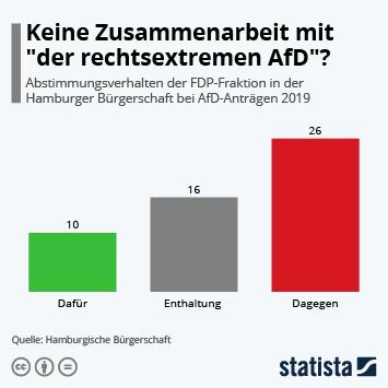 Infografik - Abstimmungsverhalten der FDP-Fraktion in der Hamburger Bürgerschaft bei AfD-Anträgen