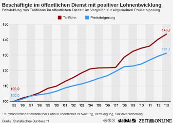 Infografik - Entwicklung des Tariflohns im öffentlichen Dienst im Vergleich zur allgemeinen Preissteigerung